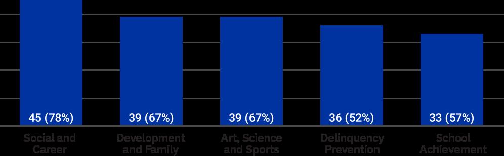 percentageact